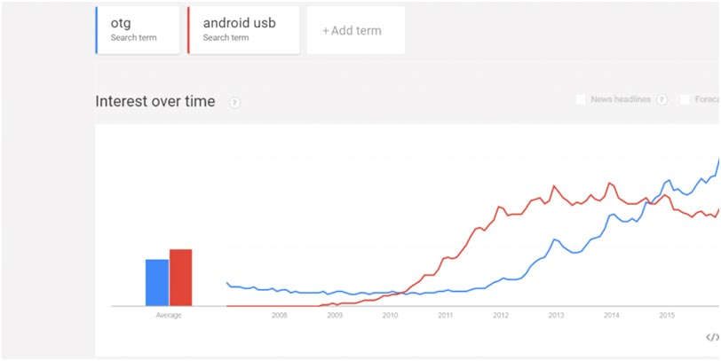 Android USB Google Trends