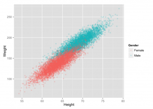 ai-algorithm-weight-height-scatter-plot