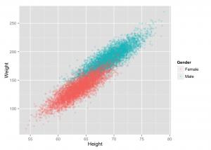 ai-algorithm-weight-height-scatter-plot