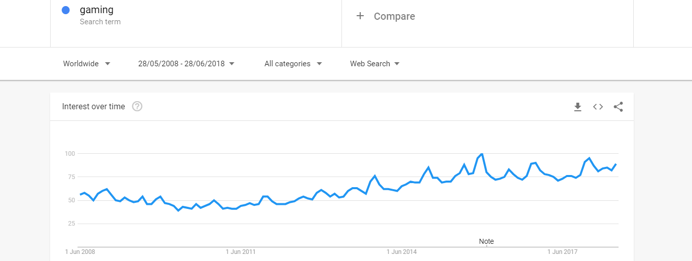 Google Trends - Gaming